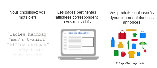 Campagne Contextual Dynamic Ads