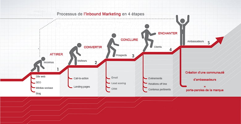 Processus client de l'inbound marketing en 4 étapes