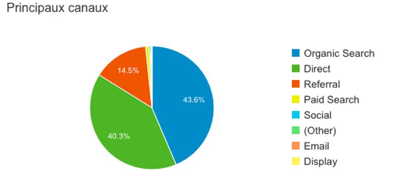 Principaux canaux répertoriés dans Google Analytics