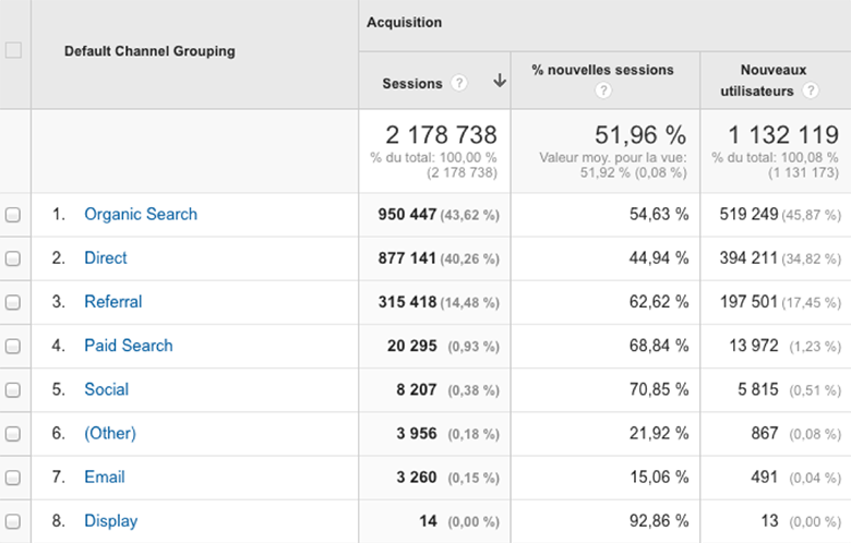 Sources de trafic dans Google Analytics