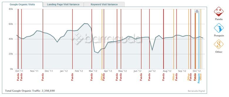 Panguin Tool graphique des changements d'algorithme Google