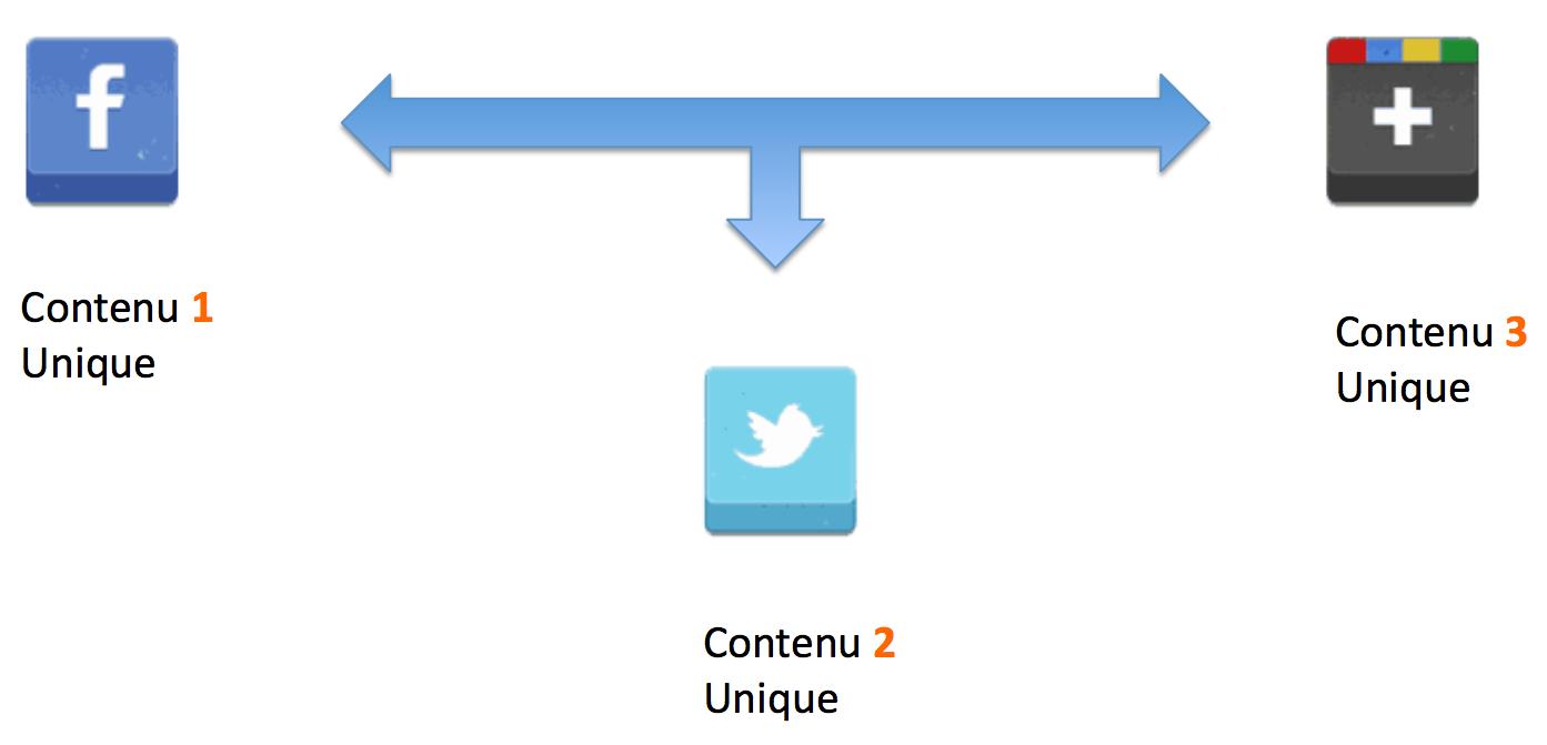Rédiger un contenu unique sur les réseaux sociaux