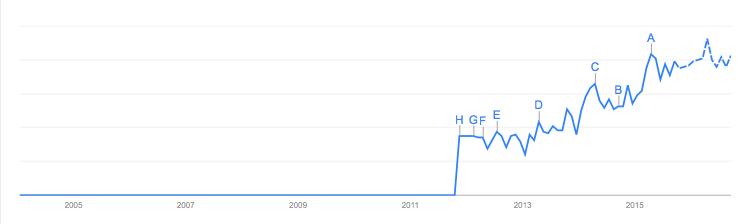 """Intérêt de la recherche """"Data Management Platforms"""" sur Google Trends"""