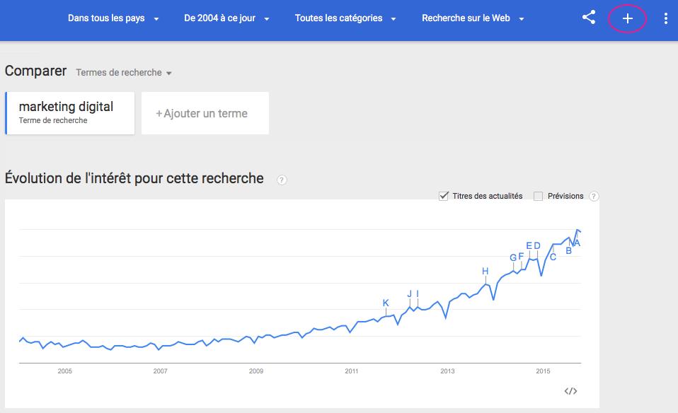 Fonctionnalités Google Trends