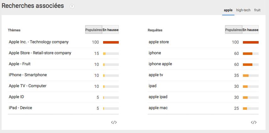 Recherches associées sur Google Trends