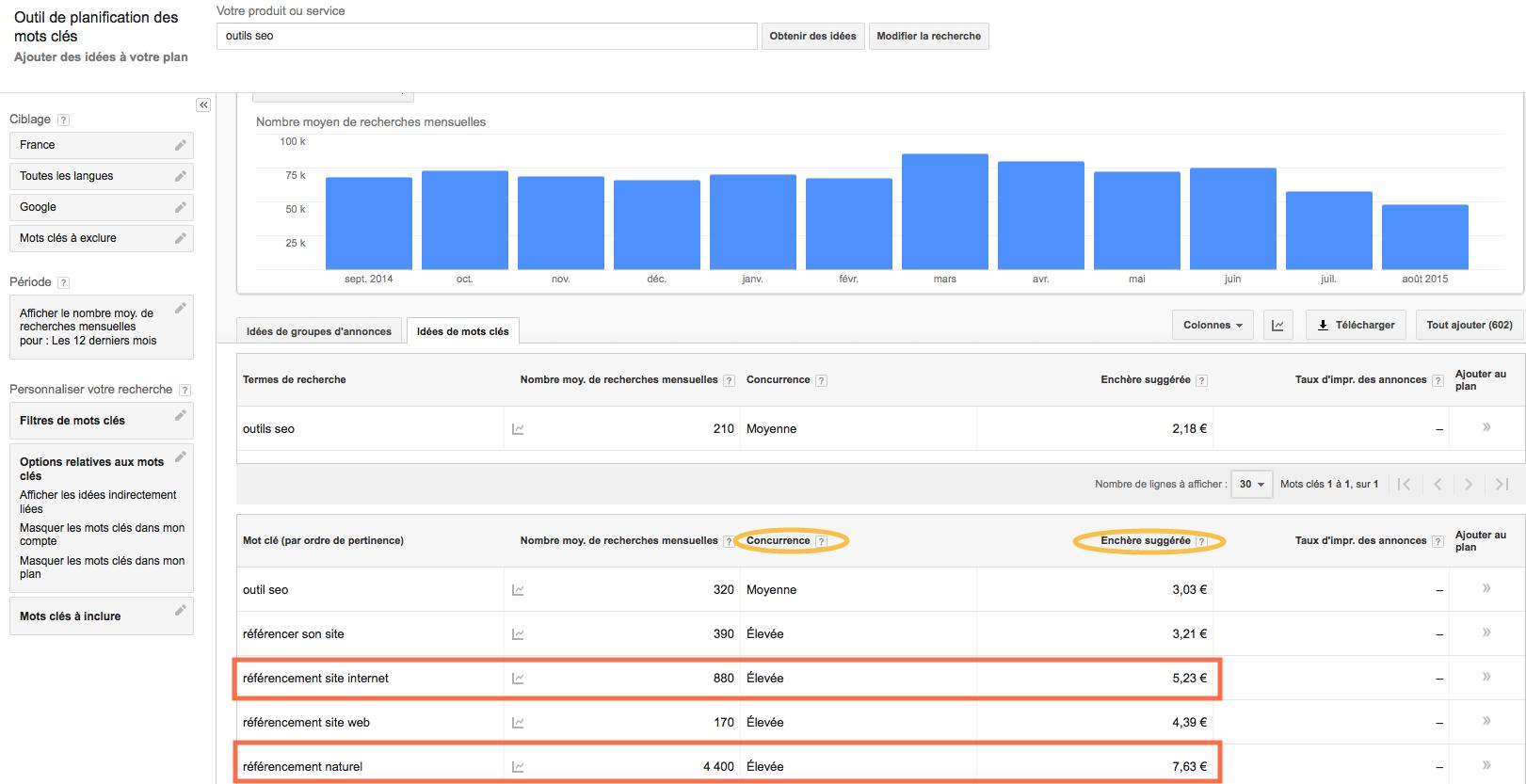 outil seo de planification des mots clés via le compte AdWords