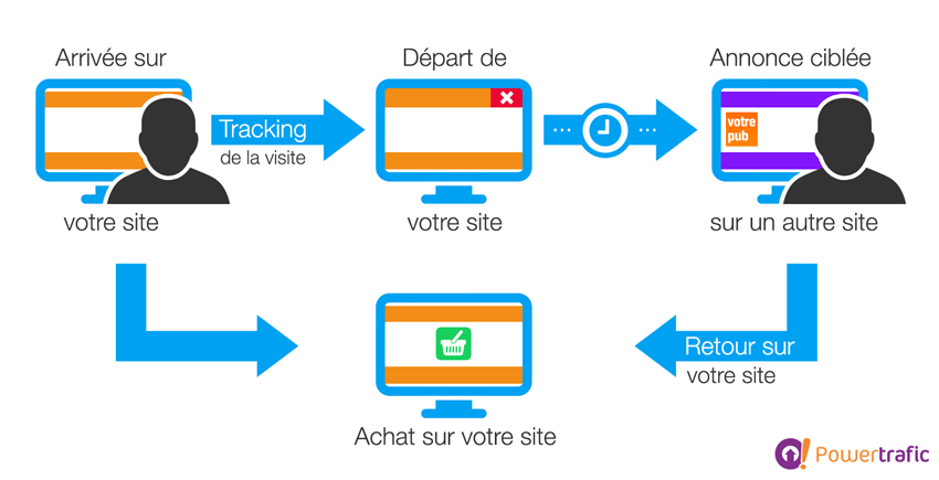 le retargeting : une technique marketing efficace