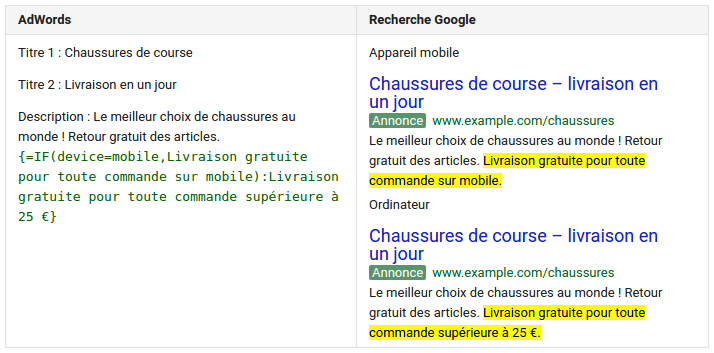 fonction-if-adwords