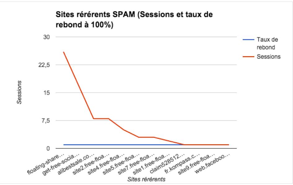 Graphique représentant les sites référents de SPAM
