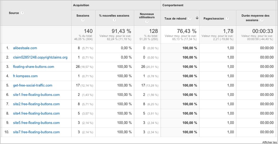 Sites ayant un taux de rebond de 100% dans Google Analytics