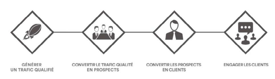 etapes-conversion-trafic-client