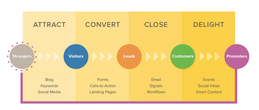 Les étapes de l'Inbound Marketing avec HubSpot