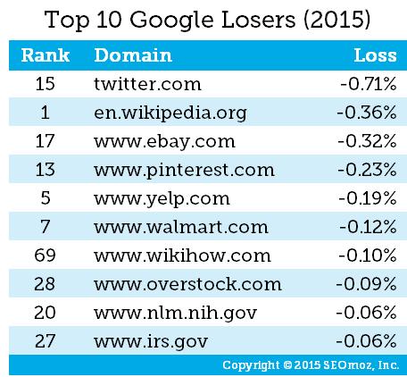 Classement des sites ayant perdu de la visibilité sur Google