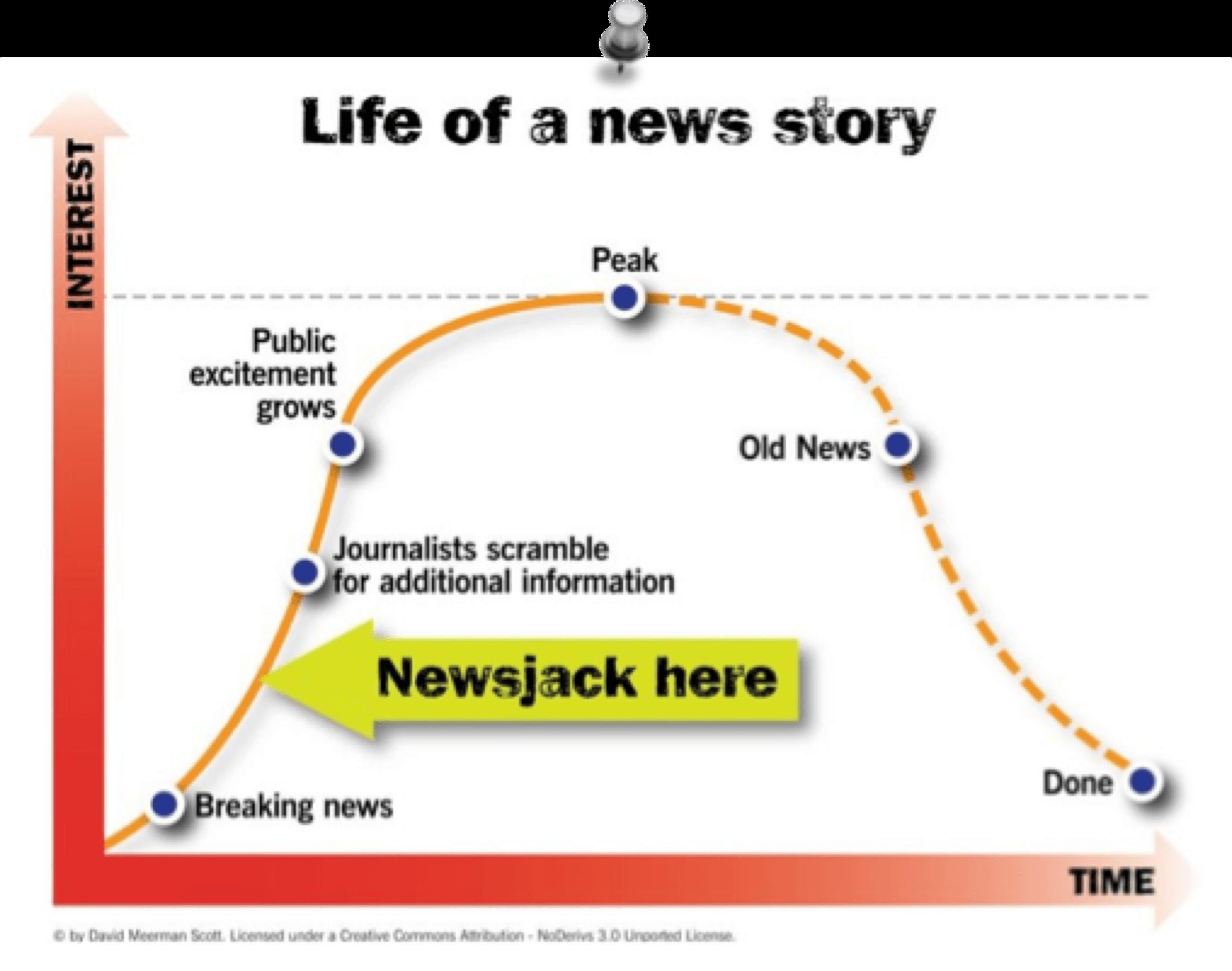 Cycle de vie d'une news