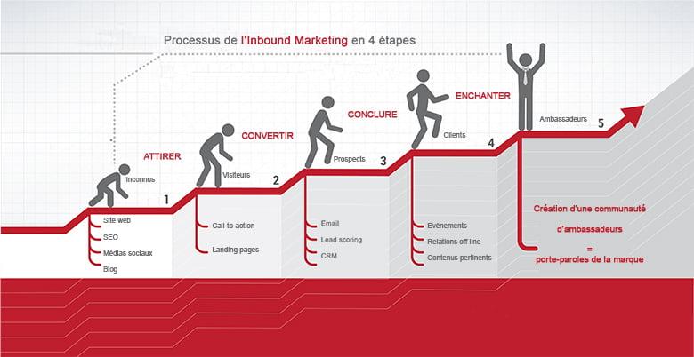 Inbound marketing : quelles implications pour une entreprise ?
