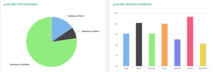 Outil gestion des rapports AdWords Powertrafic