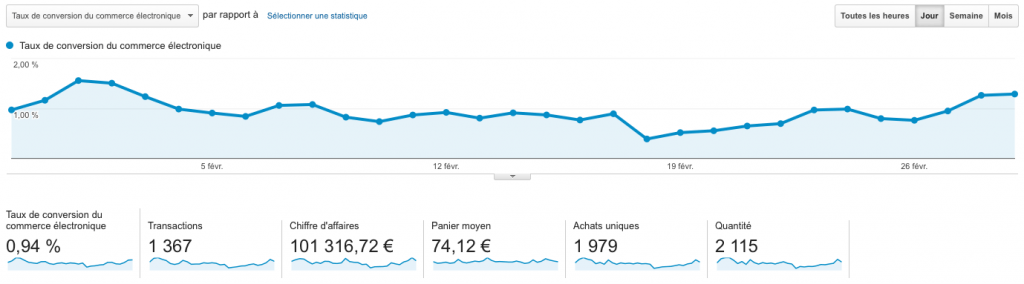 Taux de conversion dans Google Analytics