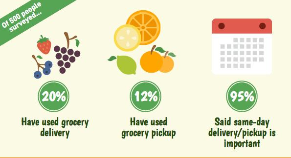 Les habitudes des consommateurs en e-commerce alimentaire