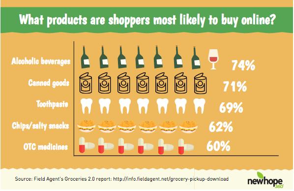 Quels produits alimentaires sont principalement achetés en ligne ?
