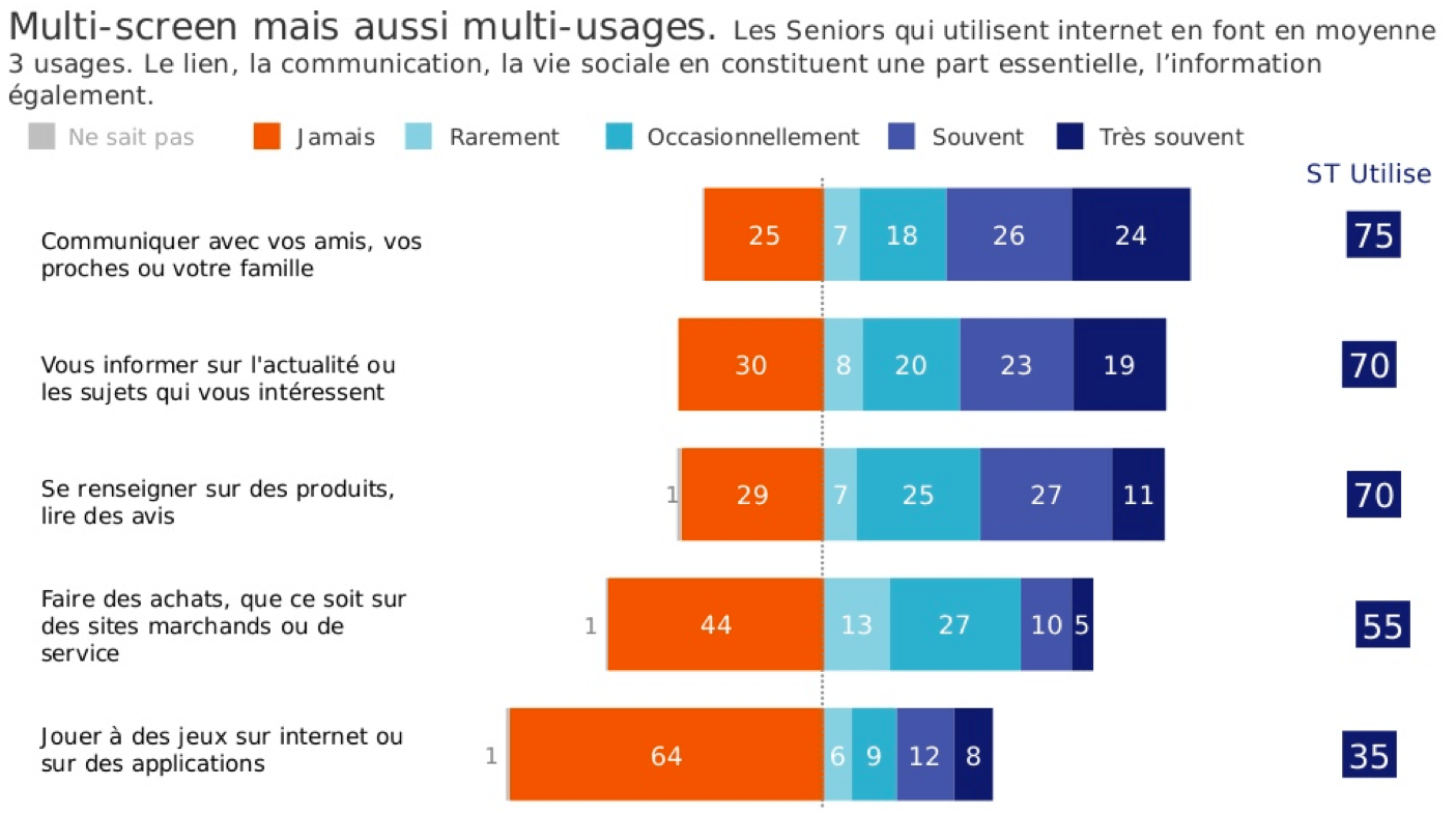 Les multi-usages du digital par les séniors