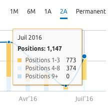 positions-mots-cles-adwords-semrush