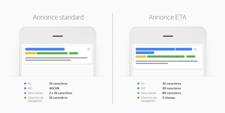 Google AdWords : Expanded Text Ads ou annonces textuelles grand fomat