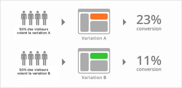 ab-testing-visuel