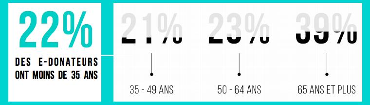Source : Baromètre EDON 2016