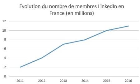 membres-linkedin-france