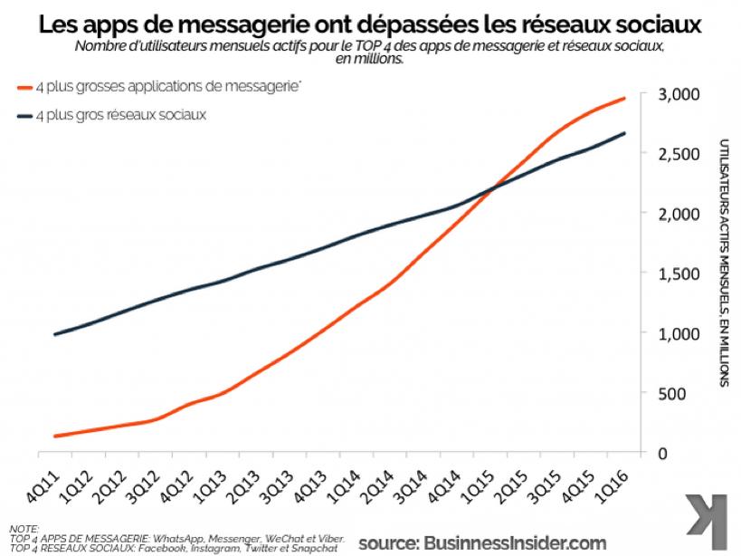 utilisateurs-applications-messagerie-réseaux-sociaux