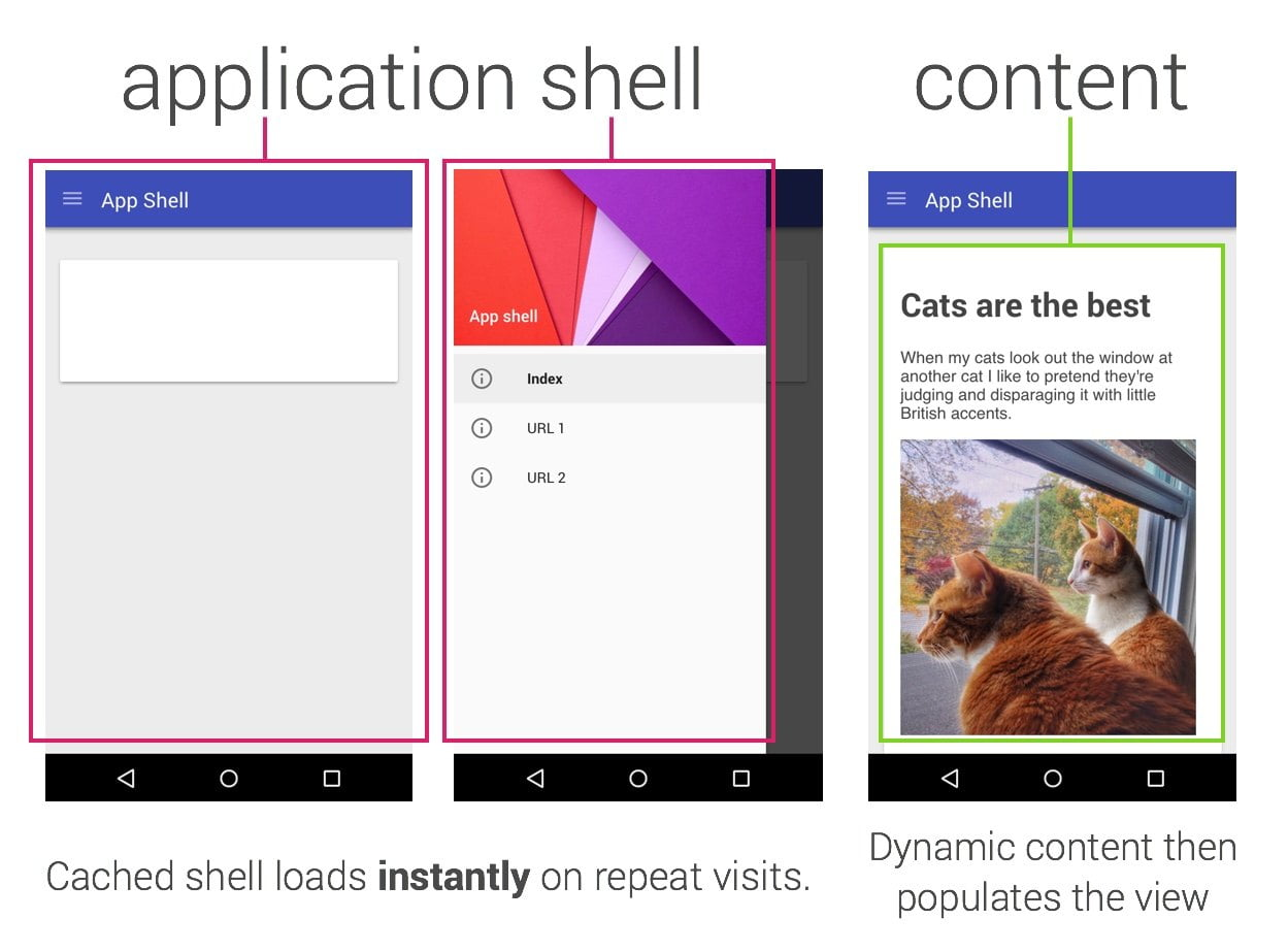 architecture-application-shell-contenu