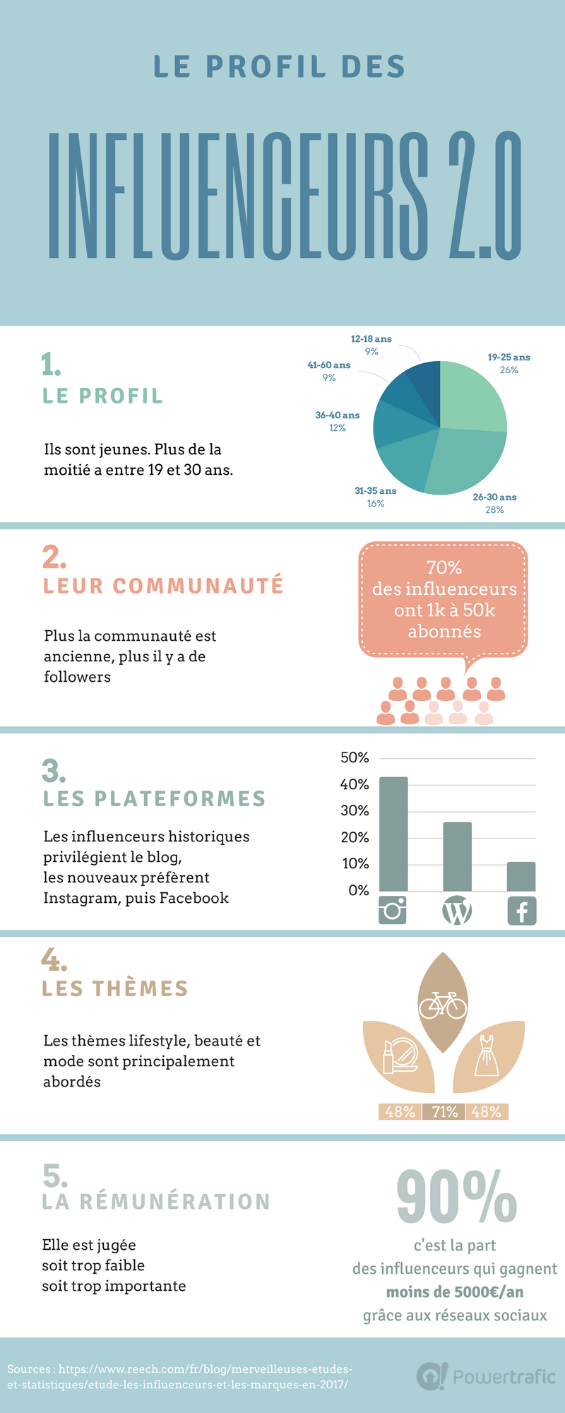 infographie qui sont les influenceurs d aujourd hui qui r gnent sur le web. Black Bedroom Furniture Sets. Home Design Ideas