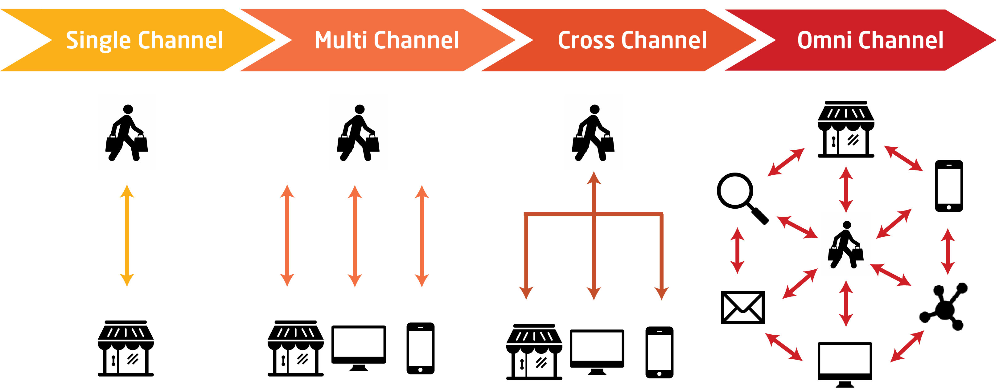 parcours-multicanal-crosscanal-omnicanal