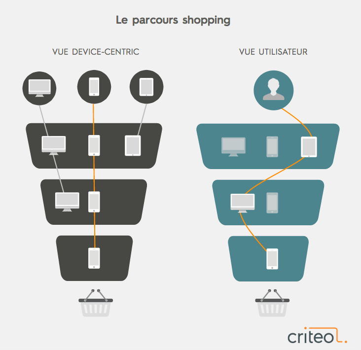 Parcours shopping cross device
