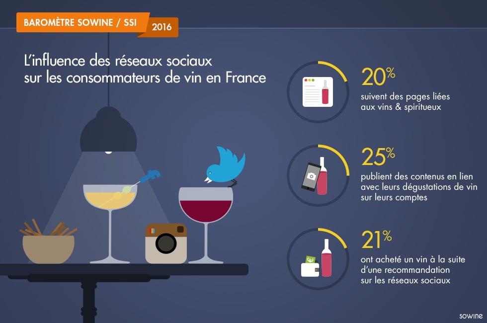 L'influence des réseaux sociaux sur les consommateurs de vin français