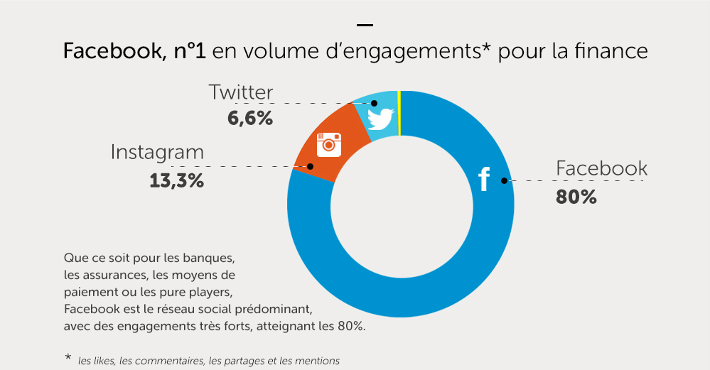 banques et assurances-facebook-engagements