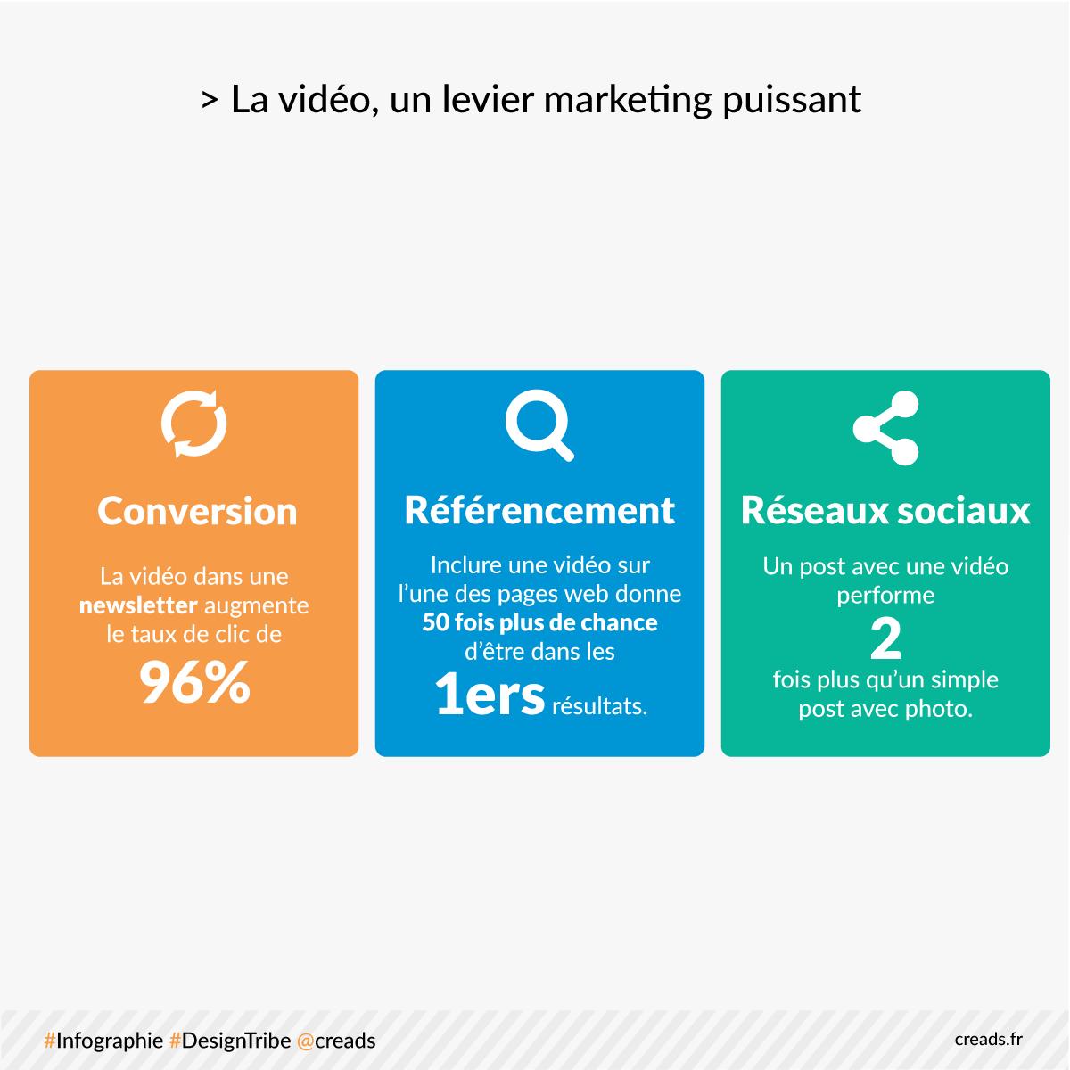 video-levier-marketing