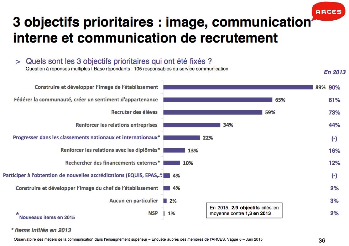 accréditations et classements : nouveaux objectifs de communication