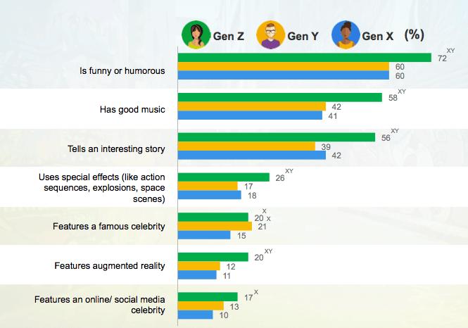 Impact publicités génération Z