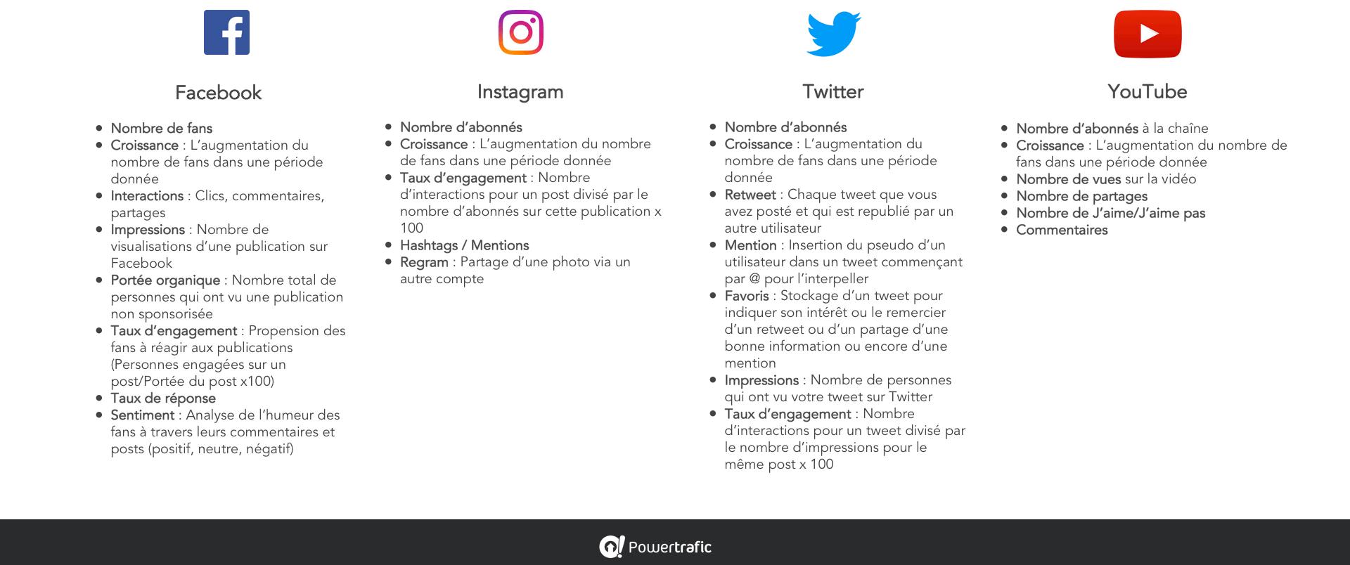 KPI de suivi pour les réseaux sociaux