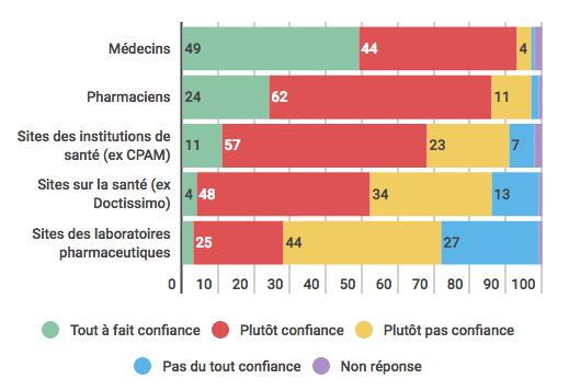 e-santé : niveaux de confiance des patients envers les professionnels de la santé et les sites spécialisés