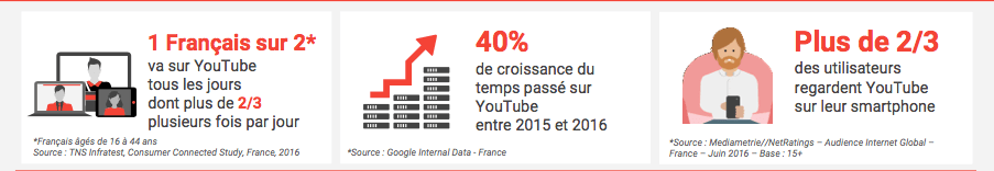 Utilisation de YouTube en France