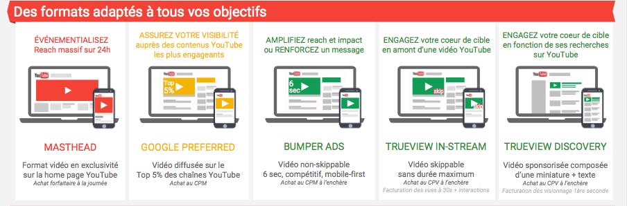 YouTube Ads : différents formats publicitaires pour différents objectifs marketing