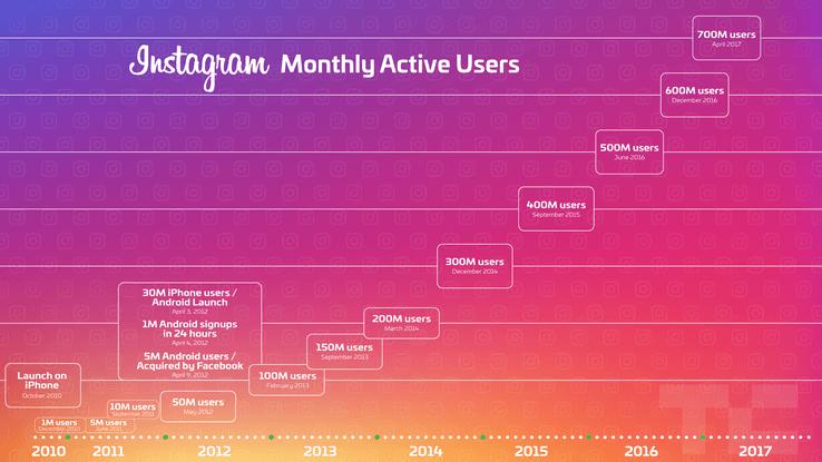 Instagram vs Snapchat : utilisateurs