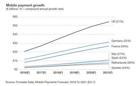Paiement mobile : quand le e-commerce s'invite sur les réseaux sociaux