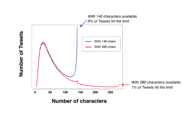 Twitter passe à 280 caractères : une fausse bonne idée ?