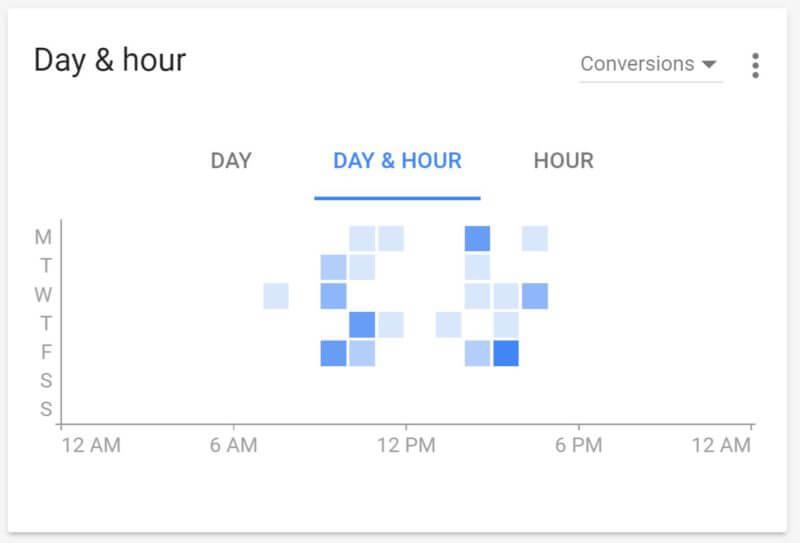 Nouvelle interface AdWords : visualisation du rapport de la journée