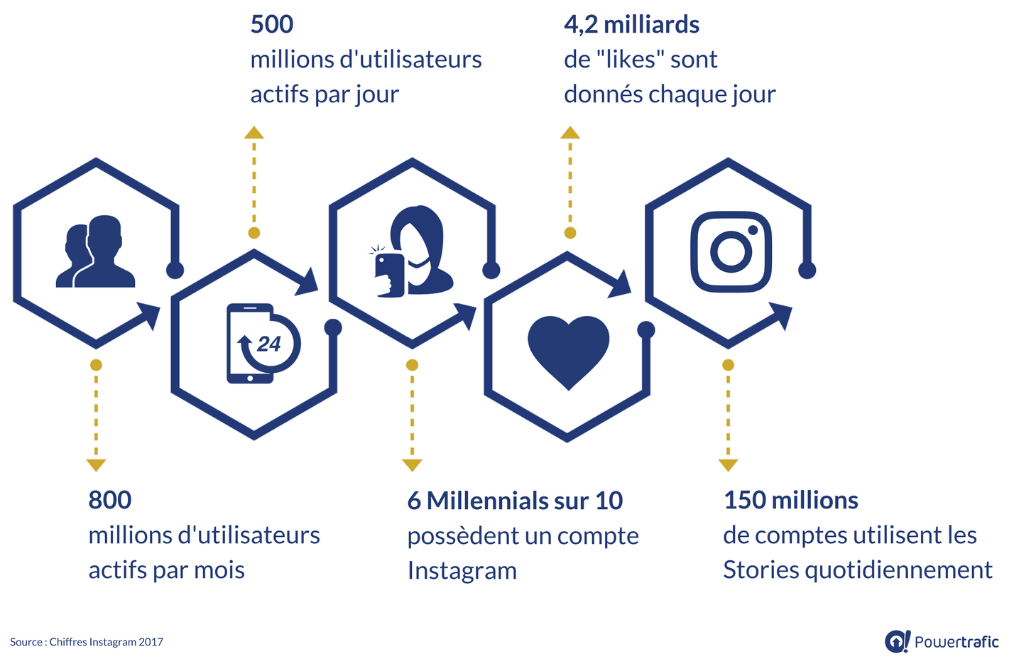 Chiffres 2017 : utilisateurs Instagram