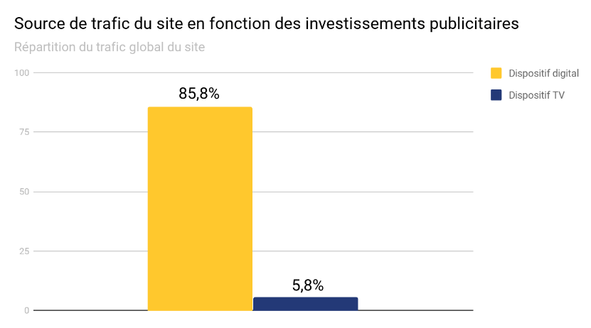 ROI de la publicité digitale par rapport à un dispositif TV