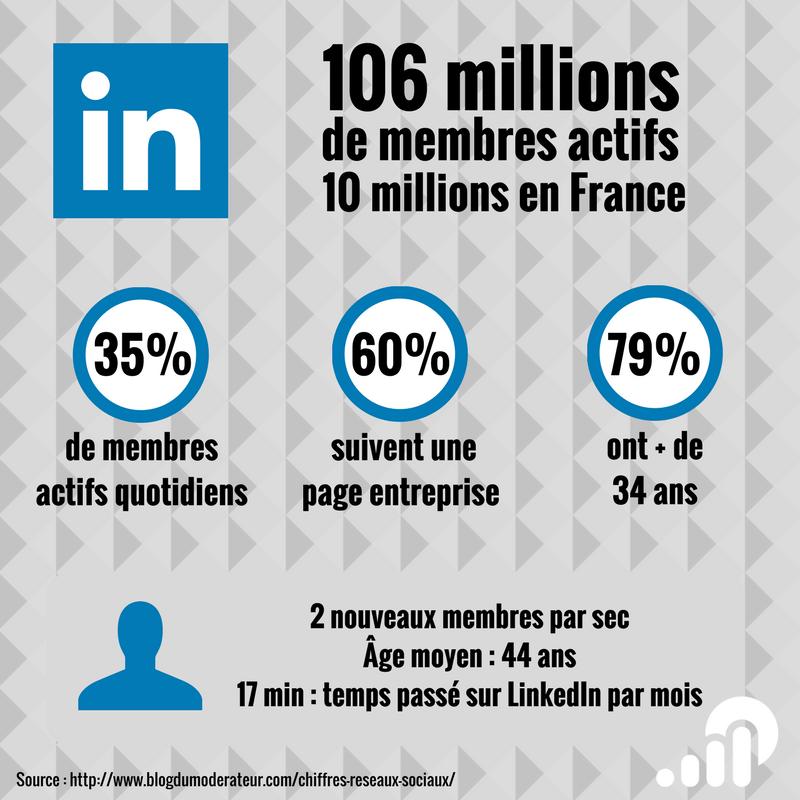 LinkedIn : les chiffres 2017 en France